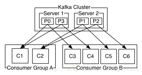 由两个机器组成的集群拥有 4 个分区(P0 - P3)2 个 consumer 组。A 组有两个 consumer,B 组有 4 个 consumer