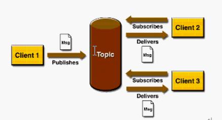 Pub/Sub模式图