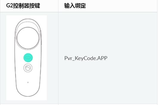 Pico开发—常用API汇总