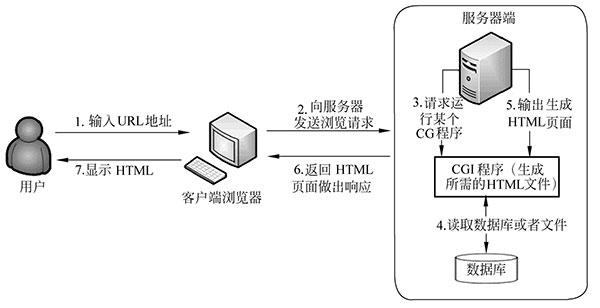 Web服务基础