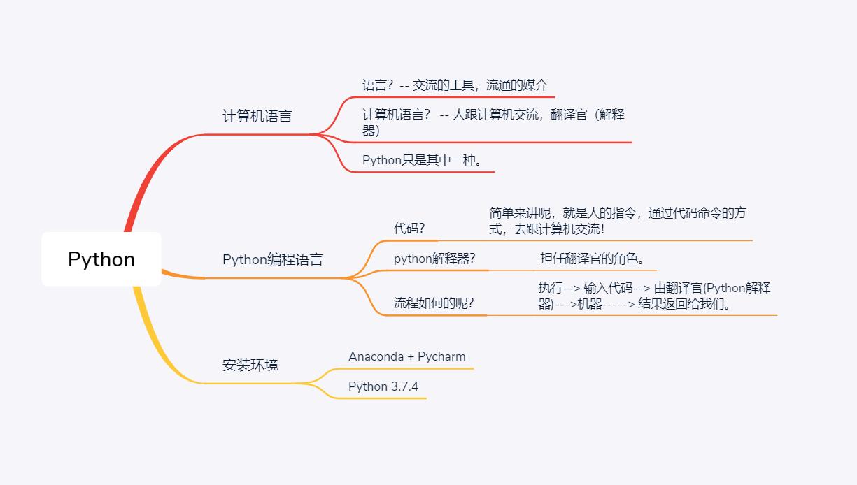 Python相关