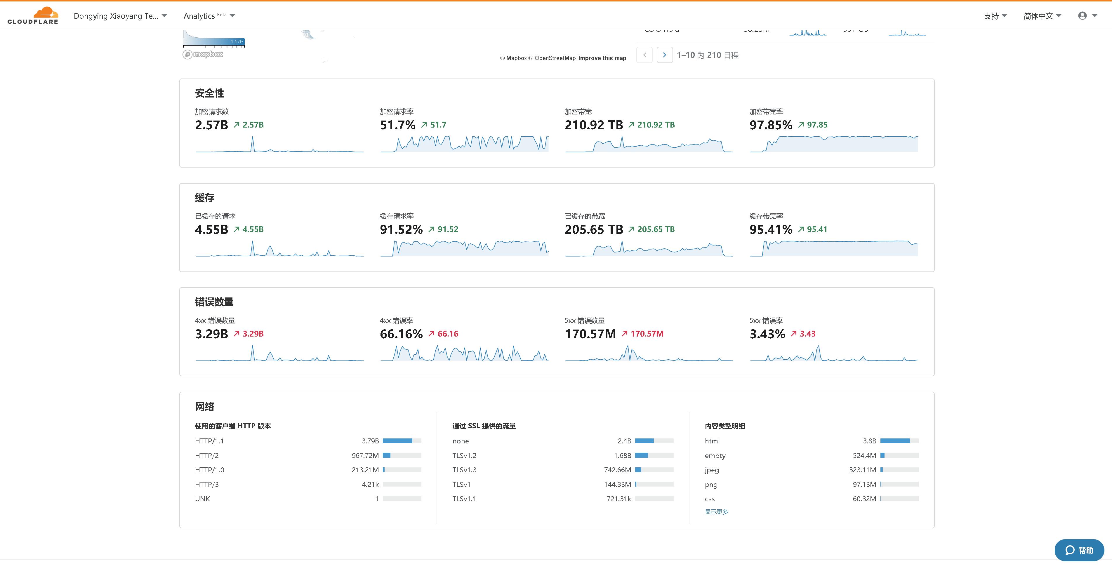 Analytics Overview2