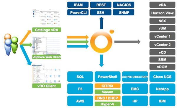 VMware vRealize Orchestrator 8.1的新功能和安装
