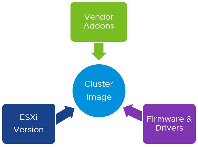 使用vSphere Lifecycle Manager 升级ESXi 7