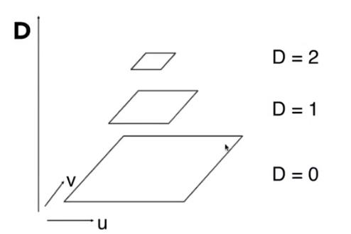 Mip_hierarchy