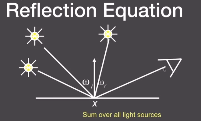 Reflection_equations