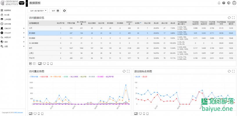 宝塔一键部署百夫长统计 - 一款功能强大的网站统计分析