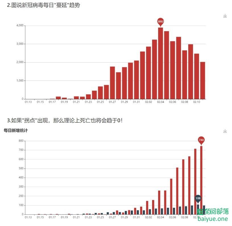 抗击疫情:基于Python+Mysql+Echart开发的全球疫情每日报告(每2小时自动刷新一次)