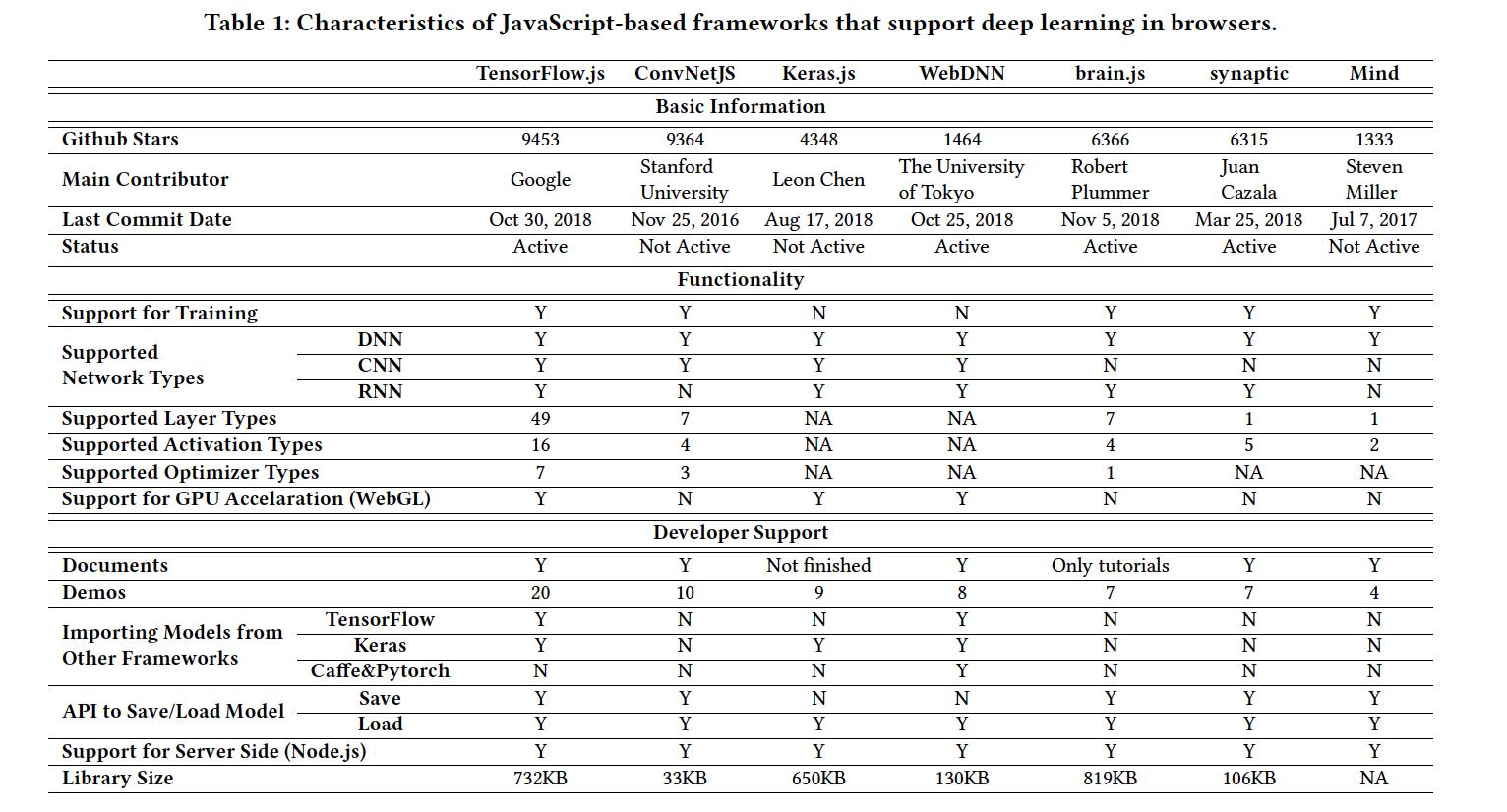 表1:基于JavaScript的深度学习框架的特性