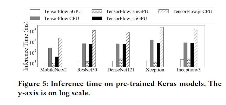 图3:Keras预训练模型的推断时间
