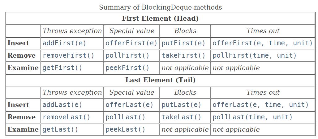 LinkedBlockingDeque的基本操作.png