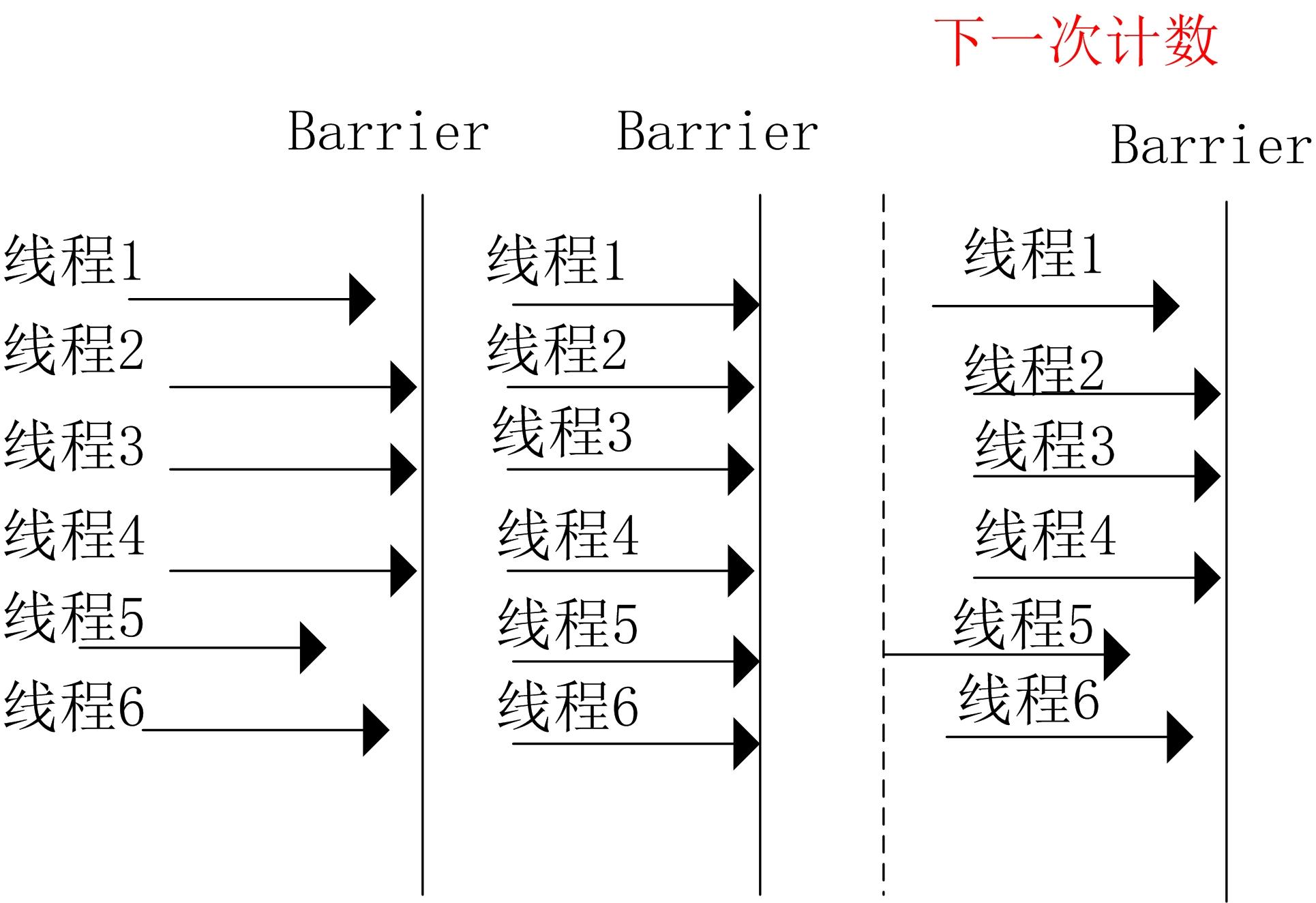 CyclicBarrier执行示意图.jpg