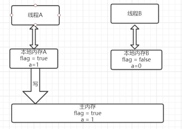 线程A执行volatile写后的内存状态图