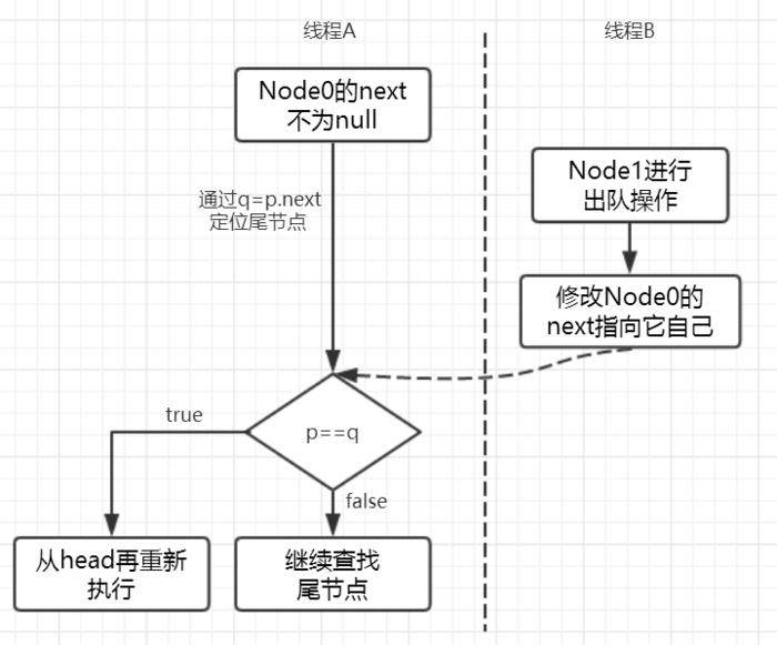 11.线程A和线程B可能存在的执行时序.png