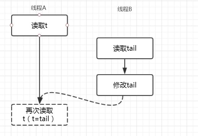 5.线程A和线程B有可能的执行时序.png
