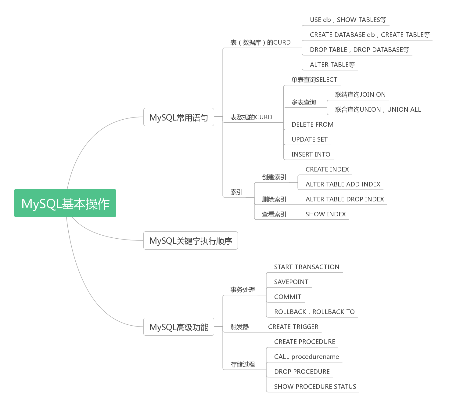 MySQL基本操作命令