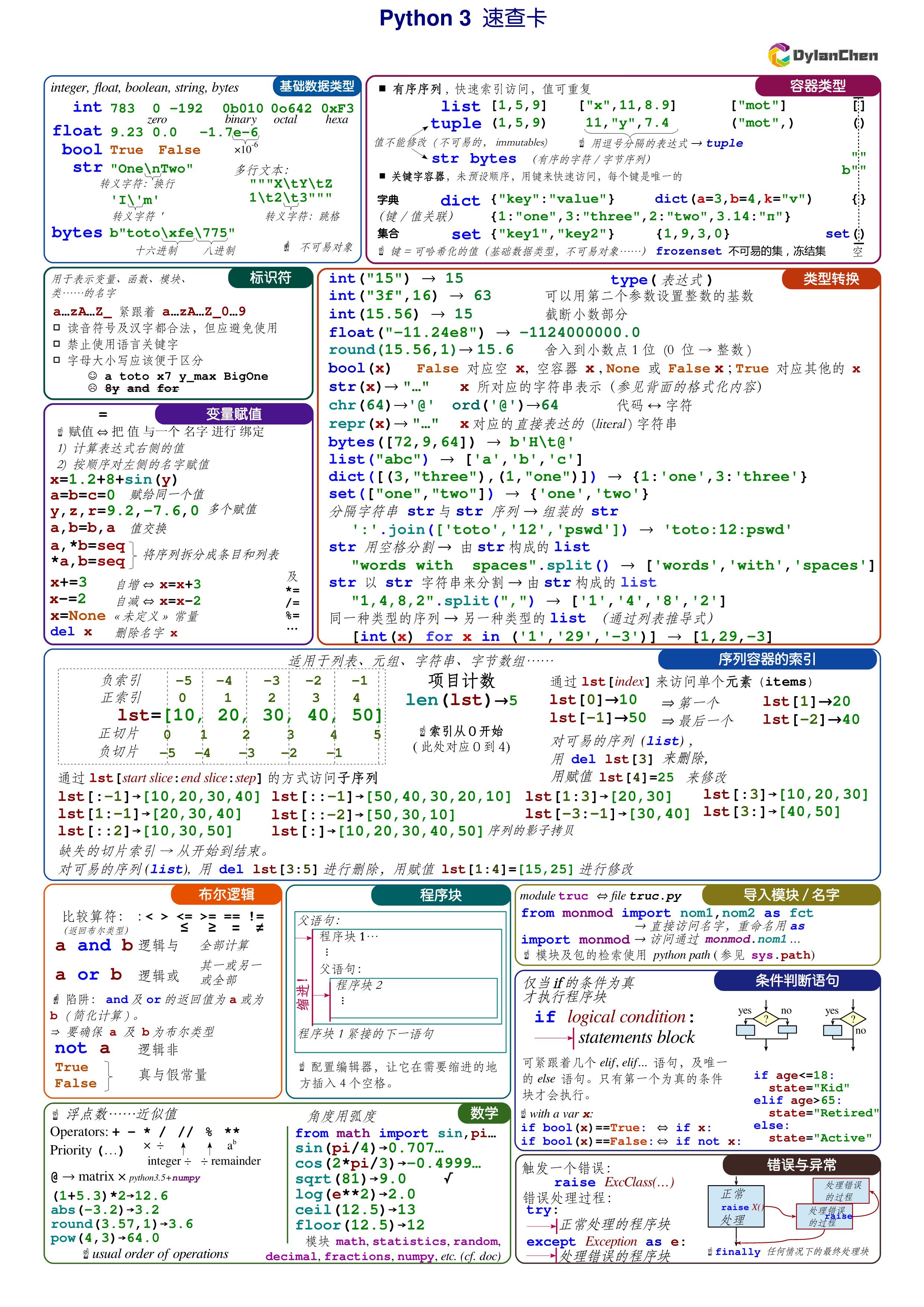 Python速查卡片1