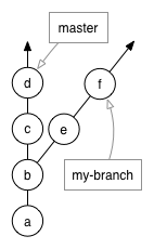 master and my-branch