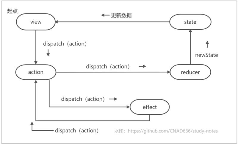 fish_redux流程