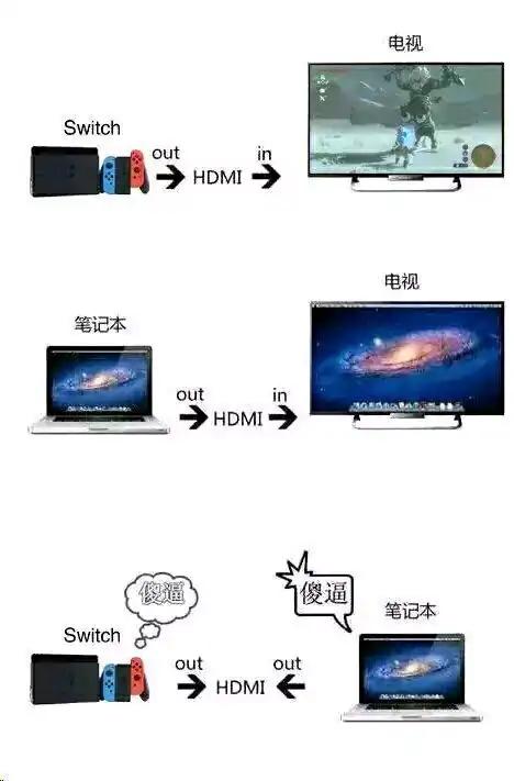 别直接连接 NS 和笔记本电脑