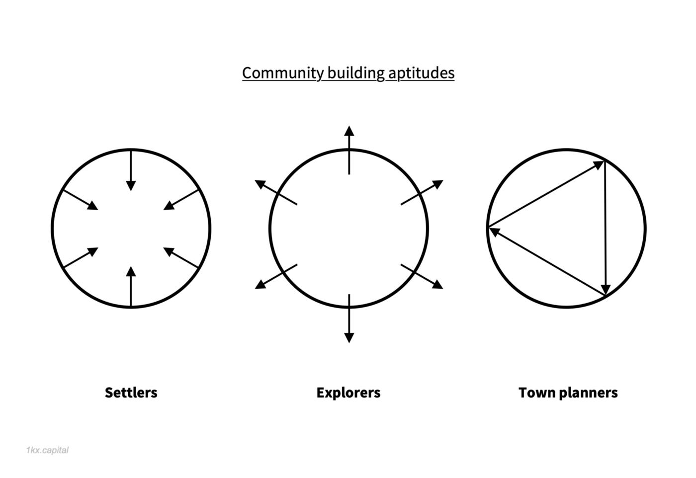 社区建设中必不可少的三种角色