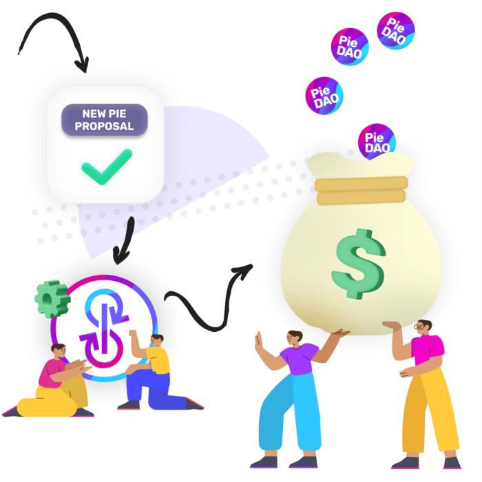 PieVaults:收益最大化,风险最小化