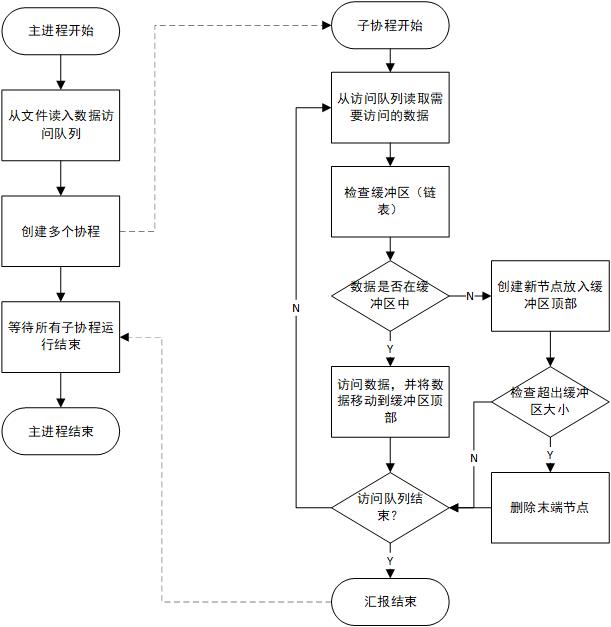 OS课设-流程图