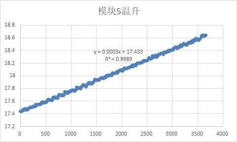 excel中散点图自定义趋势线公式中常量精确度或小数点后位数
