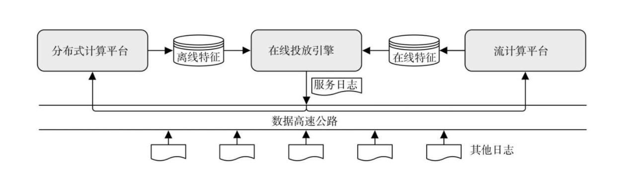个性化系统架构