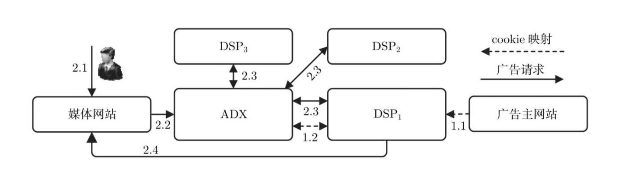 RTB流程