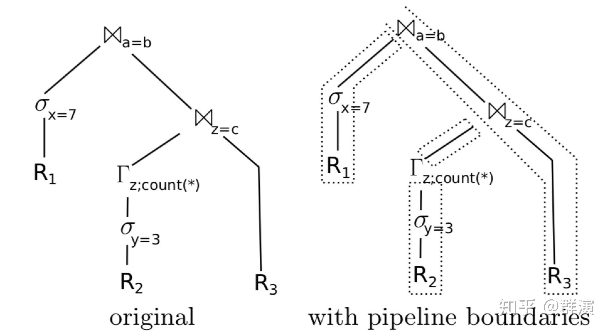火山模型 vs 编译执行
