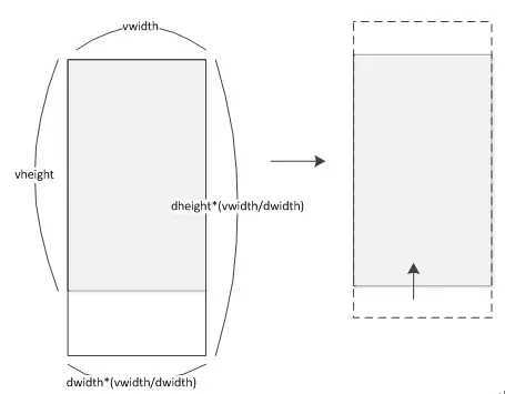 vwidth/dwidth>vheight/dheight