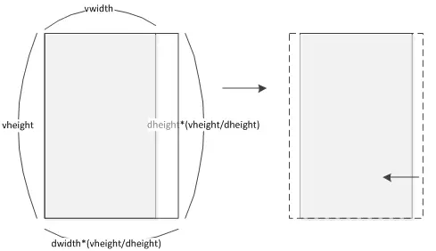 vheight/dheight>vwidth/dwidth