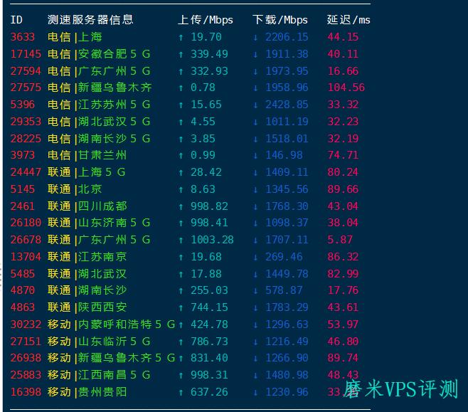 Azure香港评测:三网直连,延迟漂亮的同时阻断也很厉害,厉害到你连不上!