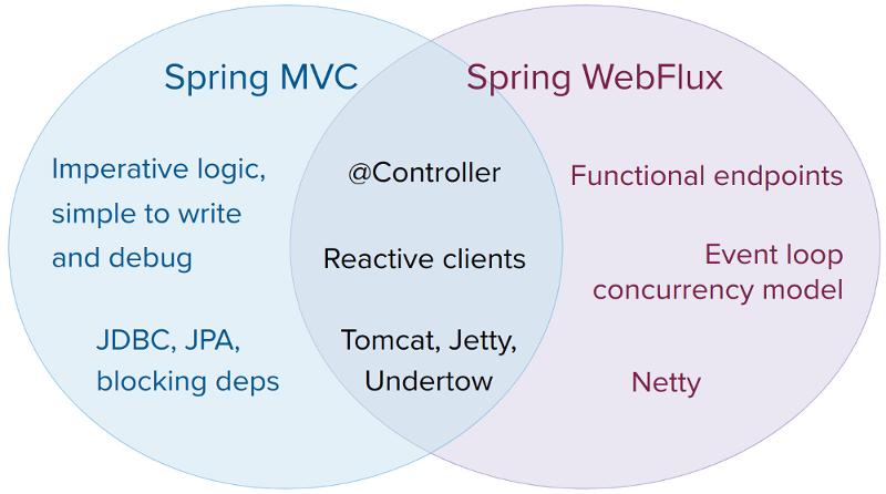 spring mvc and webflux venn