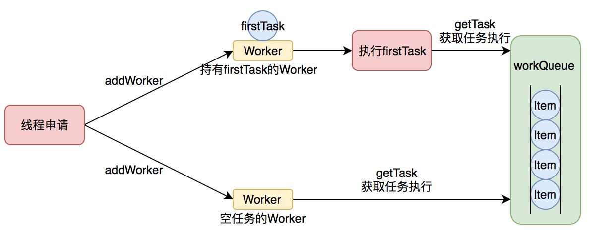runworkerflow