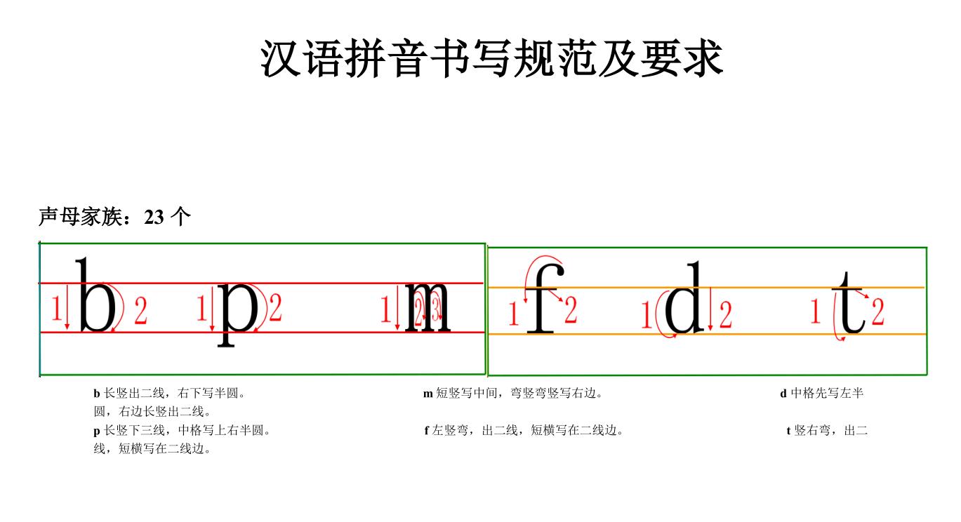 汉语拼音书写格式(四线三格)及笔顺.doc