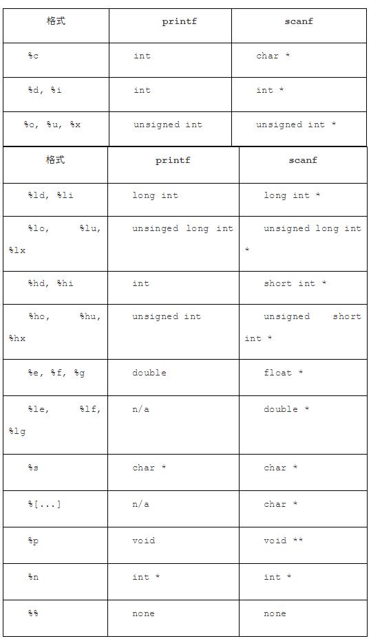 类型与格式