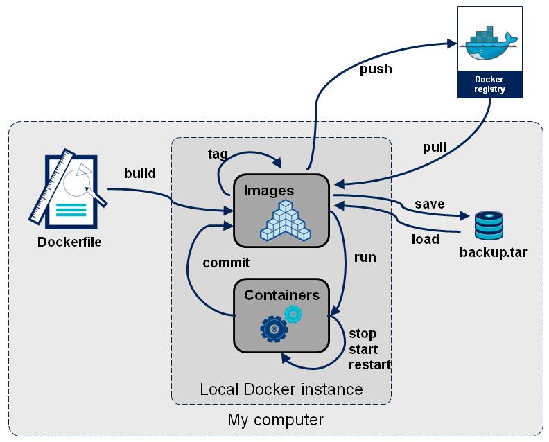 docker概念图
