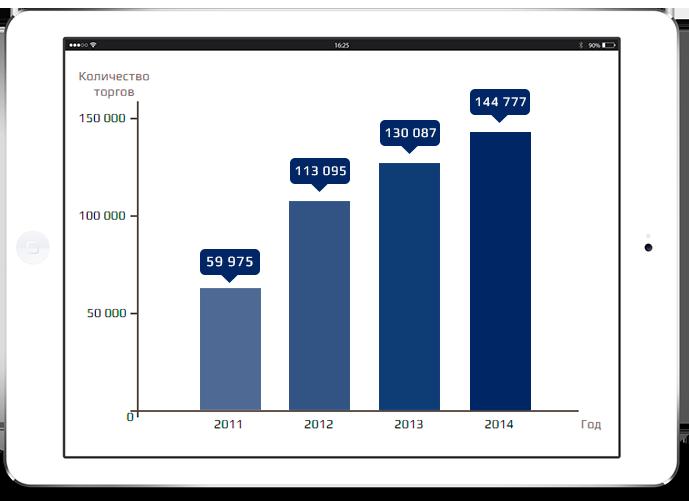 График роста торгов по банкротству на электронных торговых площадках с 2011 по 2014 год