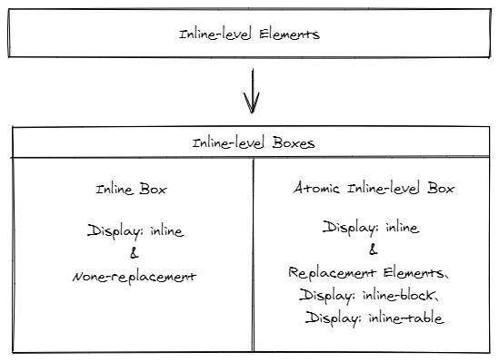 Inline-level Box