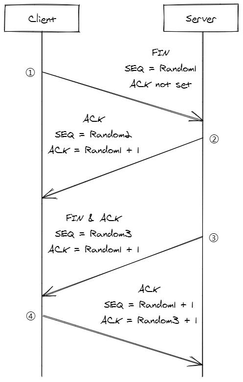 TCP Four-way Wavehand