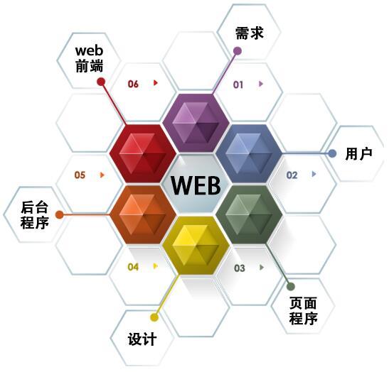 主流的UI/JS--前端框架