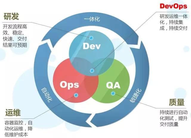 DevOps的相关内容