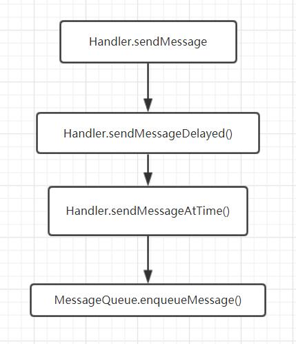 Handler发送消息流程