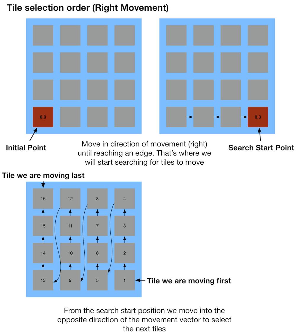 Iterating through tiles