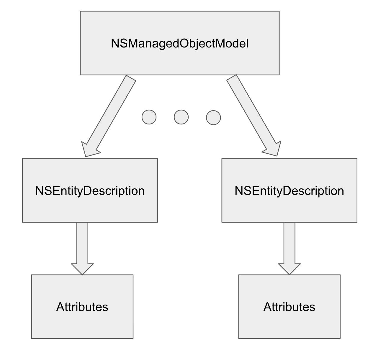 Core Data Model | Make School