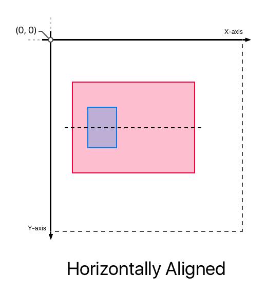 Centers Horizontally Aligned