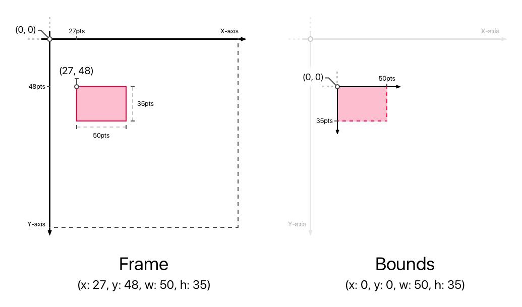Frame vs Bounds