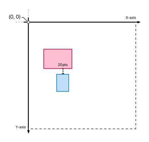 Relative Positioning Bottom Edge